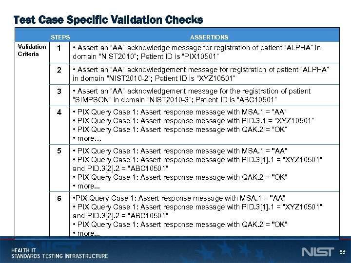 "Test Case Specific Validation Checks STEPS Validation Criteria ASSERTIONS 1 • Assert an ""AA"""