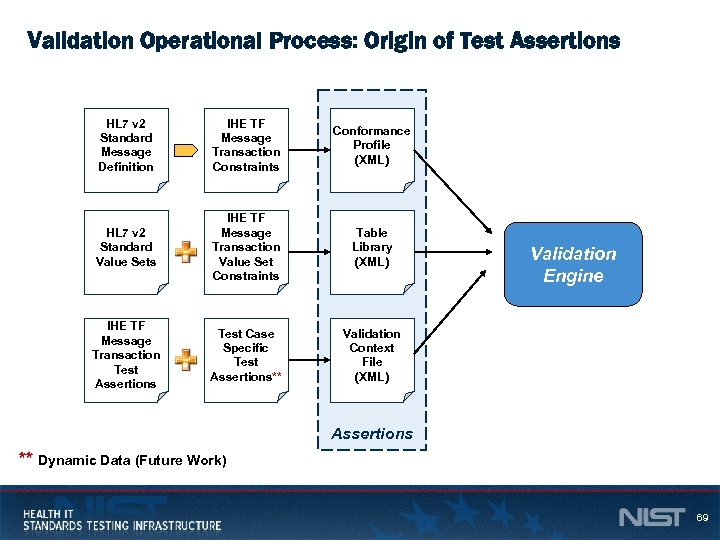 Validation Operational Process: Origin of Test Assertions HL 7 v 2 Standard Message Definition