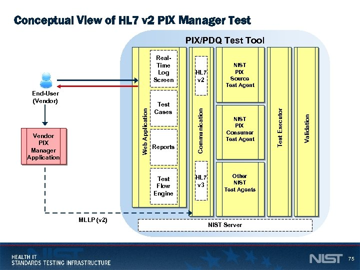 Conceptual View of HL 7 v 2 PIX Manager Test Vendor PIX Manager Application