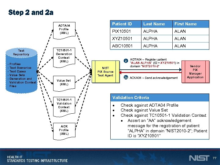 Step 2 and 2 a - Profiles - Test Scenarios - Test Cases -