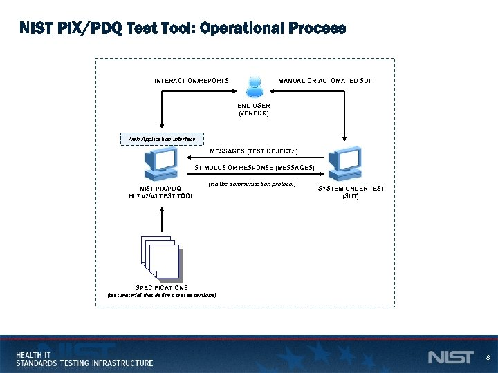 NIST PIX/PDQ Test Tool: Operational Process INTERACTION/REPORTS MANUAL OR AUTOMATED SUT END-USER (VENDOR) Web