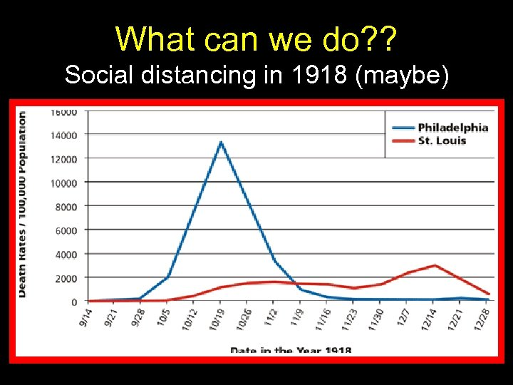 What can we do? ? Social distancing in 1918 (maybe)