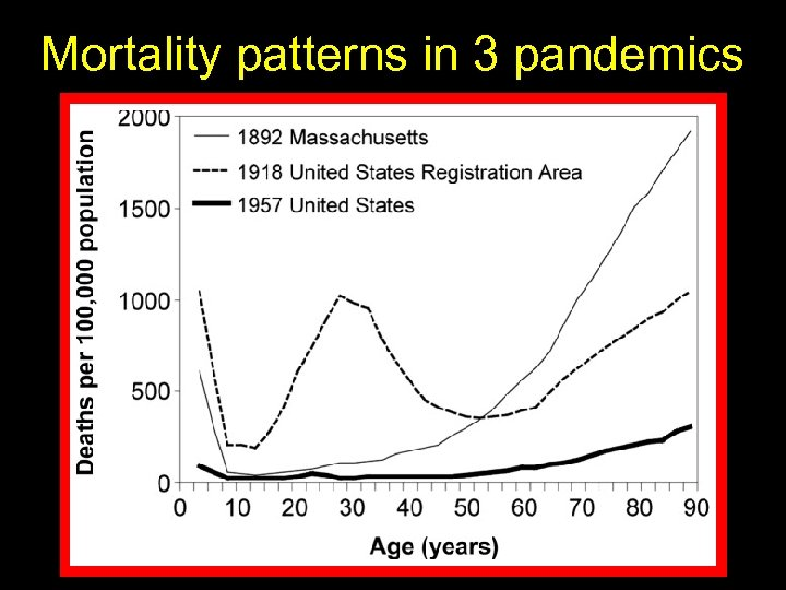 Mortality patterns in 3 pandemics