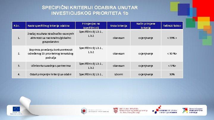 SPECIFIČNI KRITERIJI ODABIRA UNUTAR INVESTICIJSKOG PRIORITETA 1 b R. br. Naziv specifičnog kriterija odabira