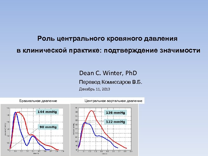 Роль центрального кровяного давления в клинической практике: подтверждение значимости Dean C. Winter, Ph. D