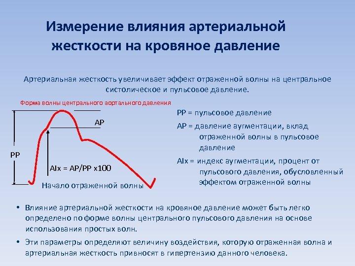 Измерение влияния артериальной жесткости на кровяное давление Артериальная жесткость увеличивает эффект отраженной волны на