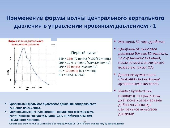 Применение формы волны центрального аортального давления в управлении кровяным давлением - 1 • 130