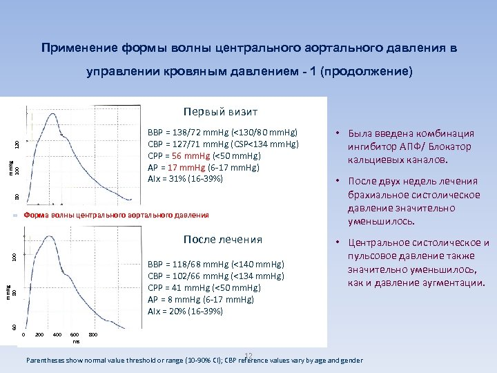 Применение формы волны центрального аортального давления в управлении кровяным давлением - 1 (продолжение) Первый