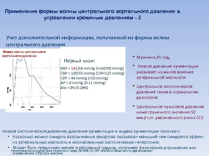 Применение формы волны центрального аортального давления в управлении кровяным давлением - 2 Учет дополнительной