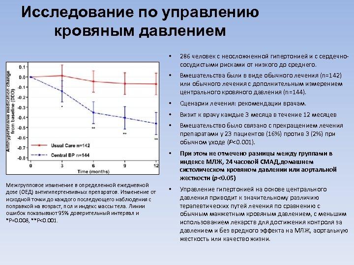 Исследование по управлению кровяным давлением • • Вмешательства были в виде обычного лечения (n=142)