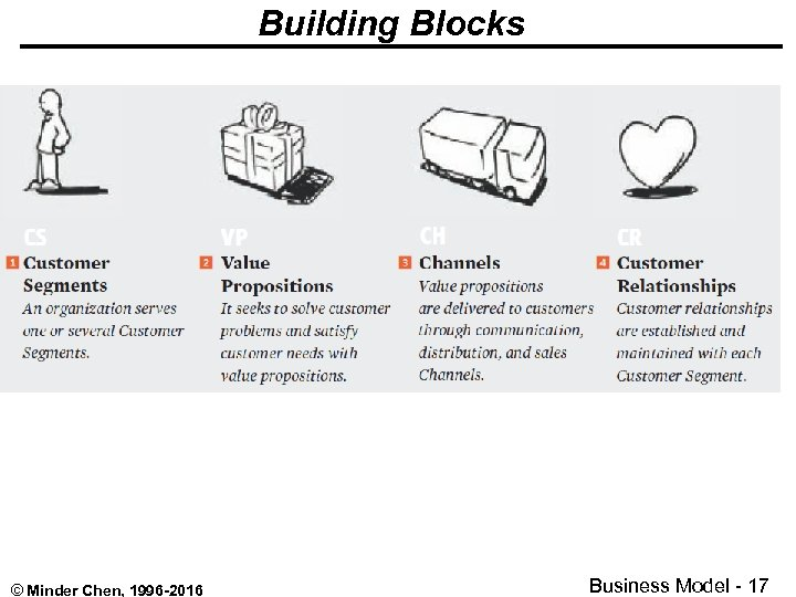 Building Blocks © Minder Chen, 1996 -2016 Business Model - 17