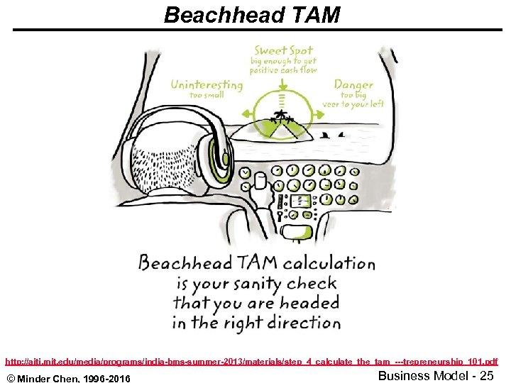Beachhead TAM http: //aiti. mit. edu/media/programs/india-bms-summer-2013/materials/step_4_calculate_the_tam_---trepreneurship_101. pdf © Minder Chen, 1996 -2016 Business Model