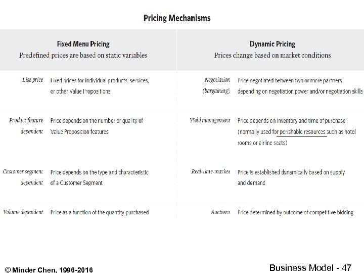 xxxxxx © Minder Chen, 1996 -2016 Business Model - 47