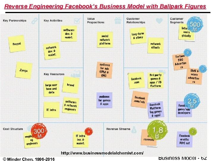 Reverse Engineering Facebook's Business Model with Ballpark Figures http: //www. businessmodelalchemist. com/ © Minder