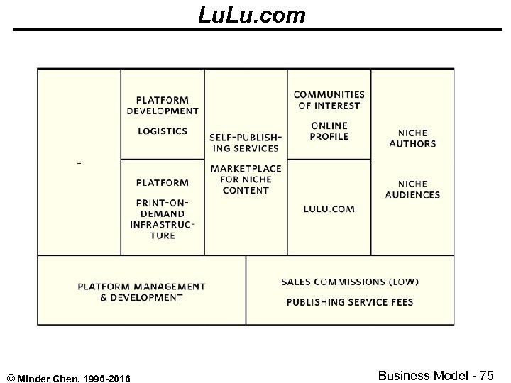 Lu. com © Minder Chen, 1996 -2016 Business Model - 75