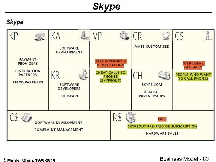 Skype © Minder Chen, 1996 -2016 Business Model - 83