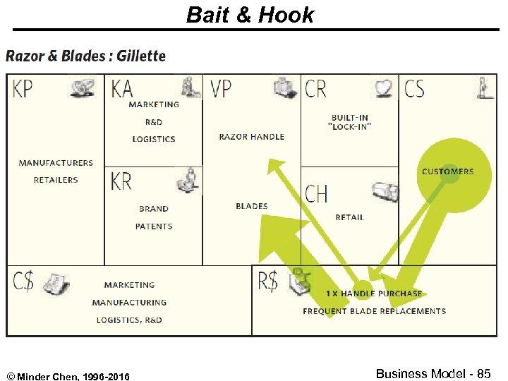 Bait & Hook © Minder Chen, 1996 -2016 Business Model - 85