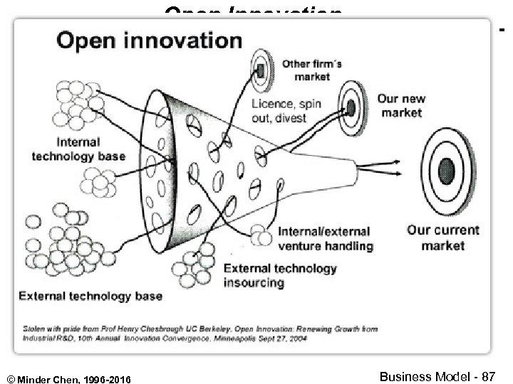 Open Innovation © Minder Chen, 1996 -2016 Business Model - 87