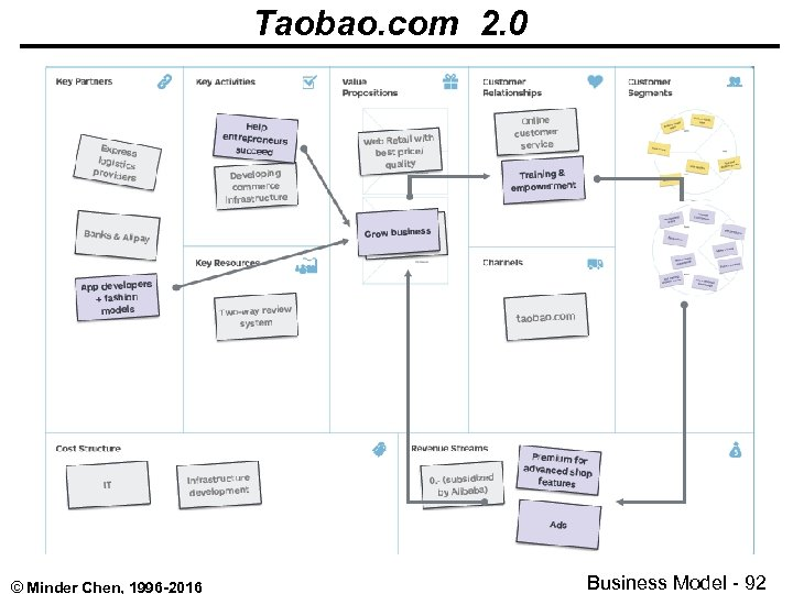 Taobao. com 2. 0 © Minder Chen, 1996 -2016 Business Model - 92