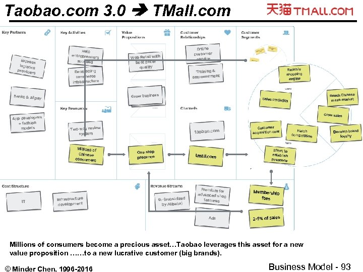 Taobao. com 3. 0 TMall. com Millions of consumers become a precious asset…Taobao leverages