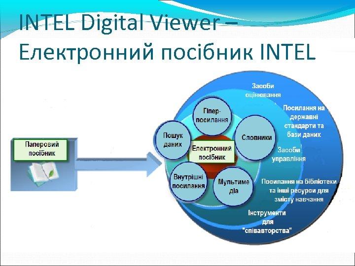 INTEL Digital Viewer – Електронний посібник INTEL