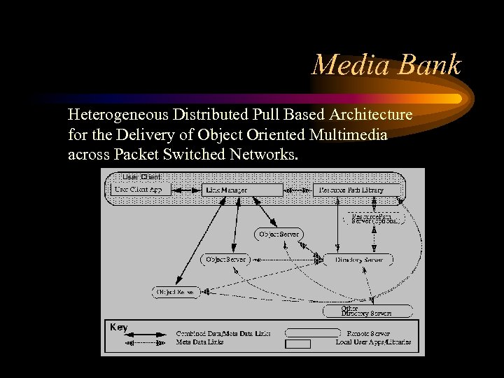 Media Bank Heterogeneous Distributed Pull Based Architecture for the Delivery of Object Oriented Multimedia