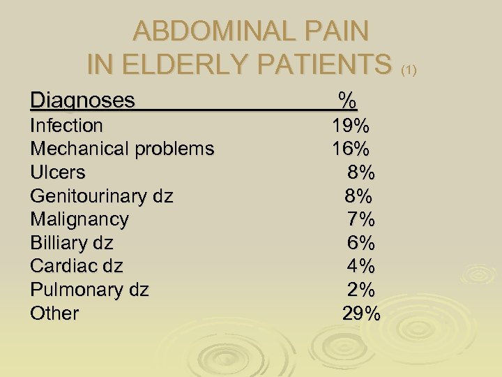ABDOMINAL PAIN IN ELDERLY PATIENTS (1) Diagnoses Infection Mechanical problems Ulcers Genitourinary dz Malignancy