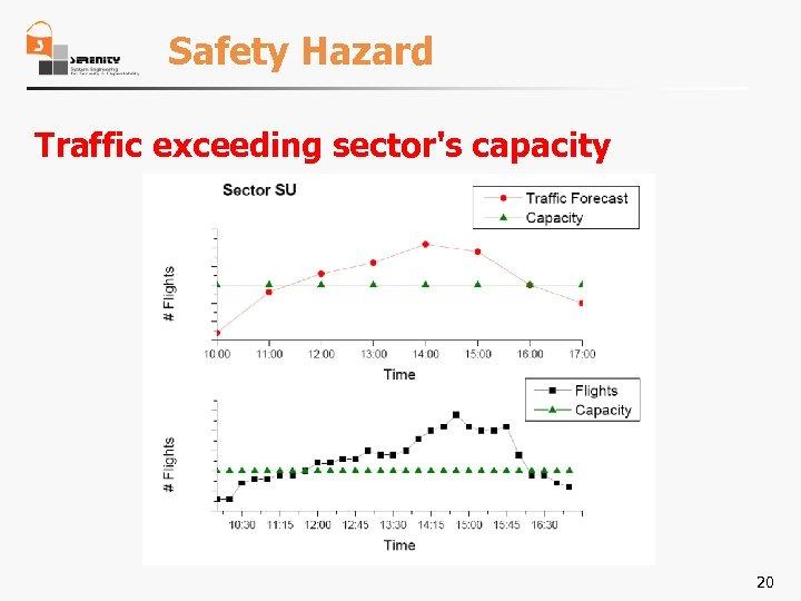 Safety Hazard Traffic exceeding sector's capacity 20