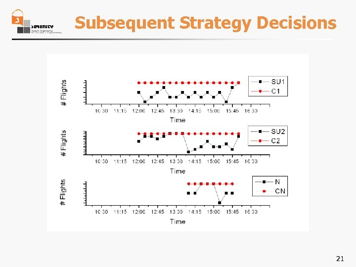 Subsequent Strategy Decisions 21