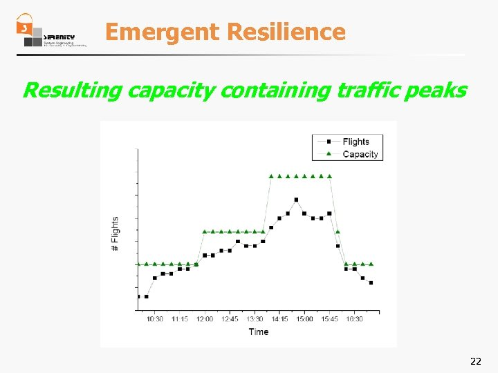Emergent Resilience Resulting capacity containing traffic peaks 22