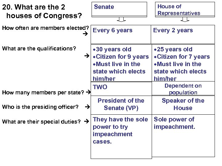 20. What are the 2 houses of Congress? Senate How often are members elected?