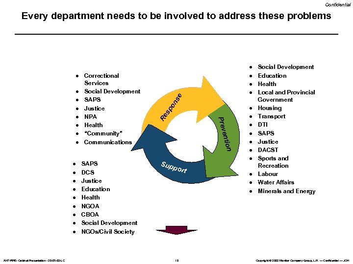 Confidential Every department needs to be involved to address these problems l l l