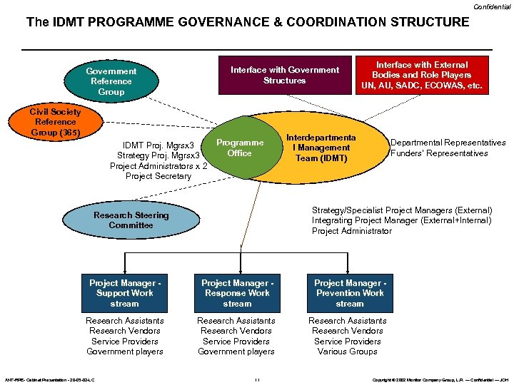 Confidential The IDMT PROGRAMME GOVERNANCE & COORDINATION STRUCTURE Interface with Government Structures Government Reference