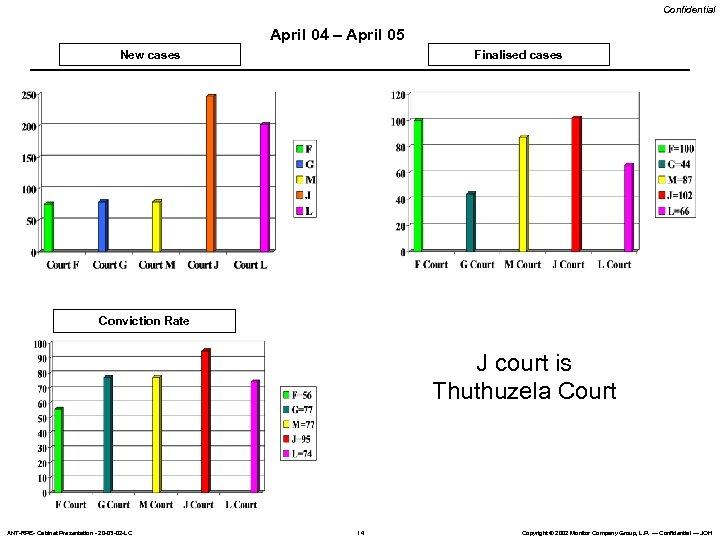 Confidential April 04 – April 05 New cases Finalised cases Conviction Rate J court