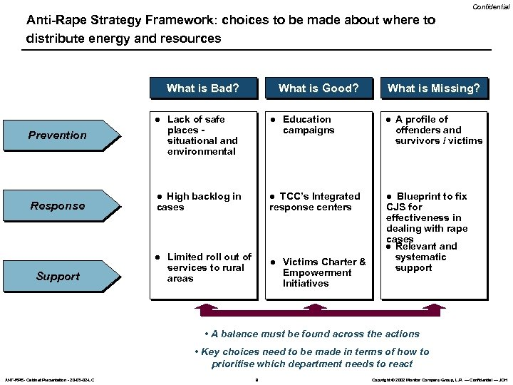 Confidential Anti-Rape Strategy Framework: choices to be made about where to distribute energy and