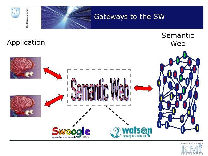 Gateways to the SW Application Semantic Web