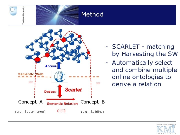 Method Access Semantic Web Scarlet Deduce Concept_A (e. g. , Supermarket) Semantic Relation (