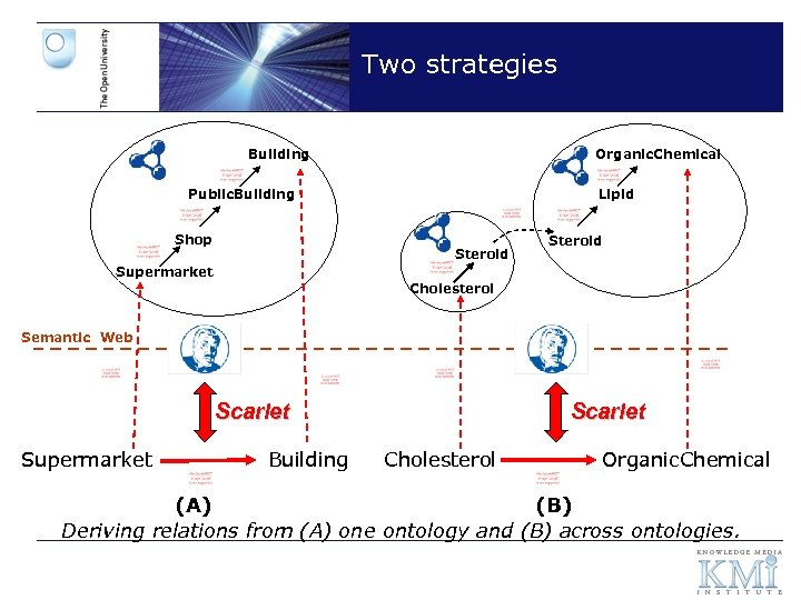 Two strategies Building Organic. Chemical Public. Building Shop Lipid Steroid Supermarket Cholesterol Semantic Web