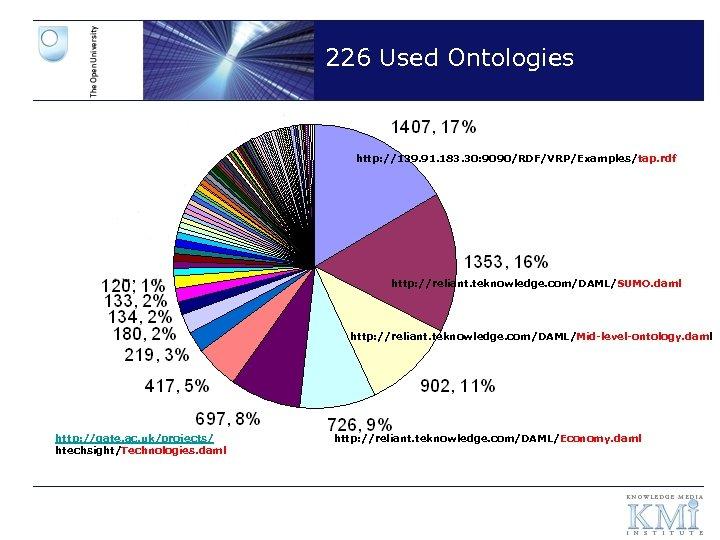 226 Used Ontologies http: //139. 91. 183. 30: 9090/RDF/VRP/Examples/tap. rdf http: //reliant. teknowledge. com/DAML/SUMO.