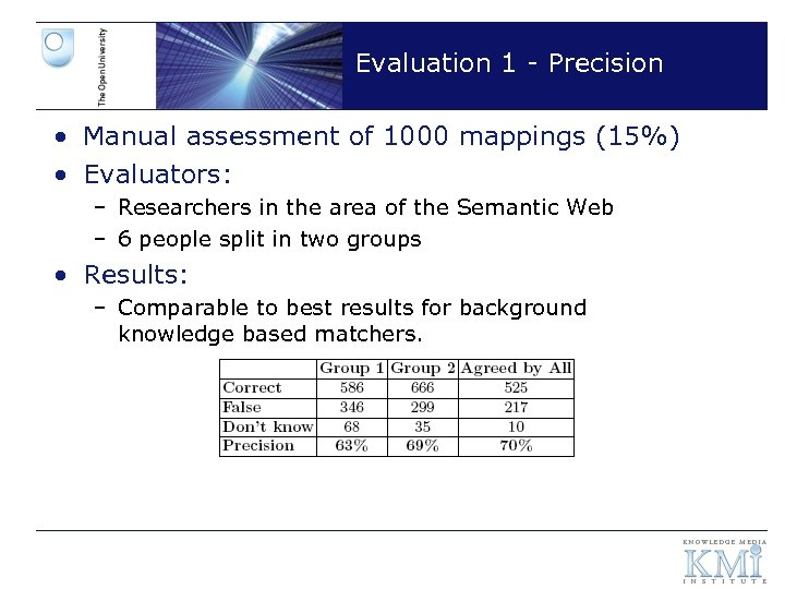 Evaluation 1 - Precision • Manual assessment of 1000 mappings (15%) • Evaluators: –