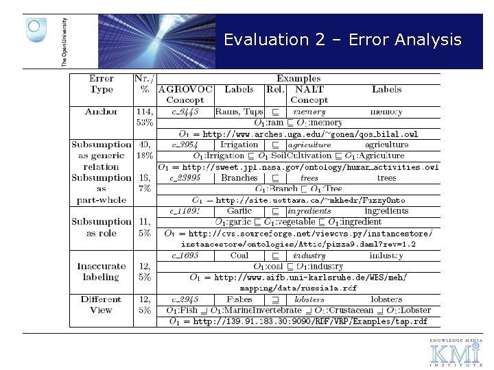 Evaluation 2 – Error Analysis