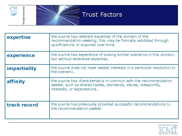 Trust Factors expertise the source has relevant expertise of the domain of the recommendation-seeking;