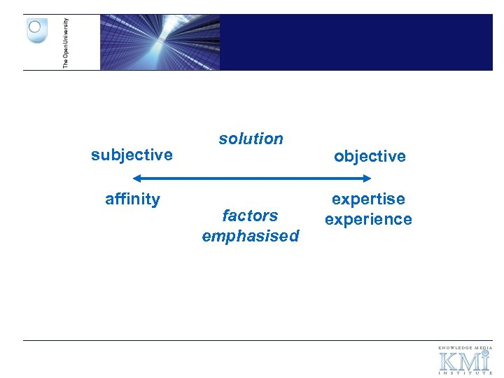 subjective affinity solution factors emphasised objective expertise experience
