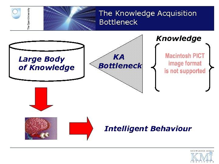 The Knowledge Acquisition Bottleneck Knowledge Large Body of Knowledge KA Bottleneck Intelligent Behaviour