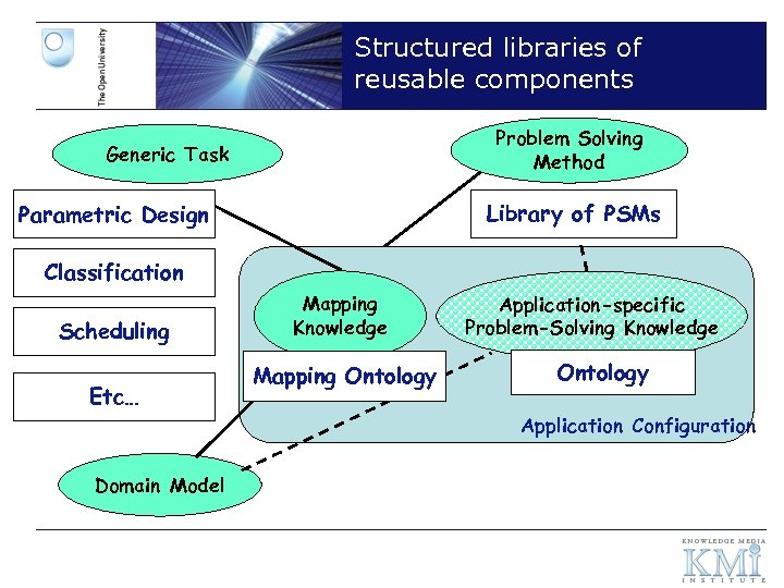 Structured libraries of reusable components Problem Solving Method Generic Task Library of PSMs Parametric