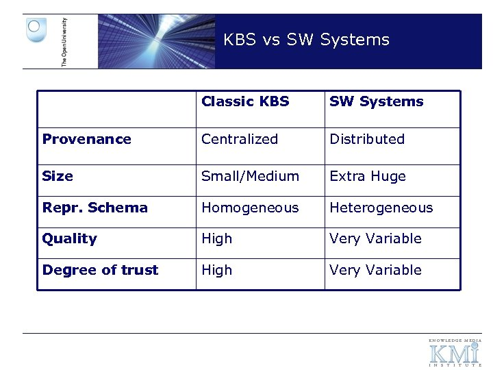 KBS vs SW Systems Classic KBS SW Systems Provenance Centralized Distributed Size Small/Medium Extra
