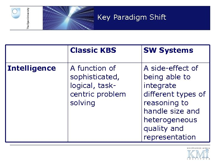 Key Paradigm Shift Classic KBS Intelligence SW Systems A function of sophisticated, logical, taskcentric