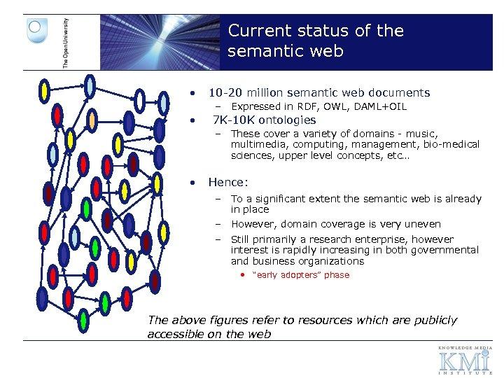 Current status of the semantic web • 10 -20 million semantic web documents –