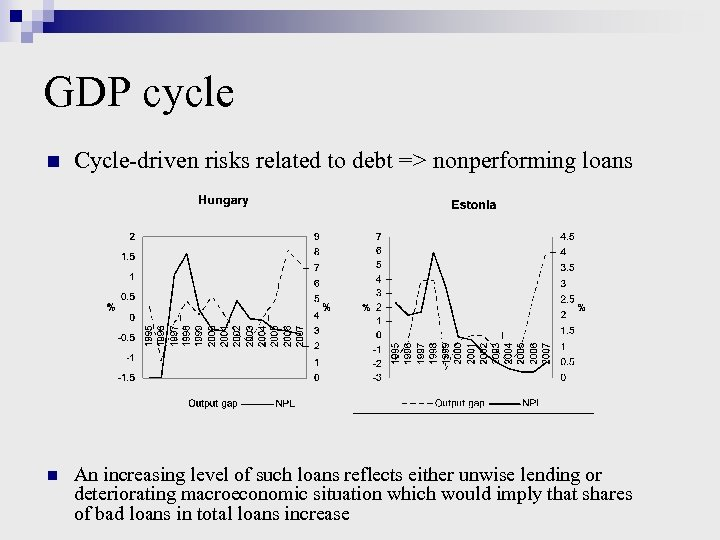 GDP cycle n Cycle-driven risks related to debt => nonperforming loans n An increasing