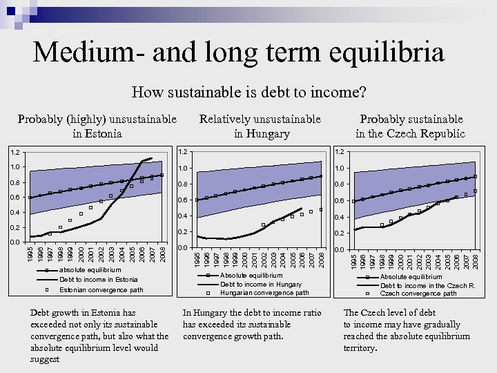 Medium- and long term equilibria How sustainable is debt to income? Probably (highly) unsustainable